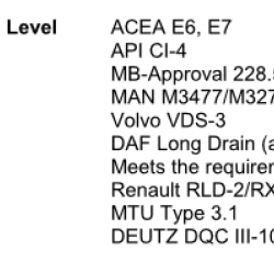 Масло моторно синтетично варел 200 литра BEXOL HEAVY ULTRA LSP 10W40, 80-100 х.км. EURO 5