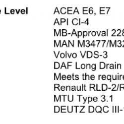 Масло моторно синтетично наливно BEXOL HEAVY ULTRA LSP 10W40,EURO 5